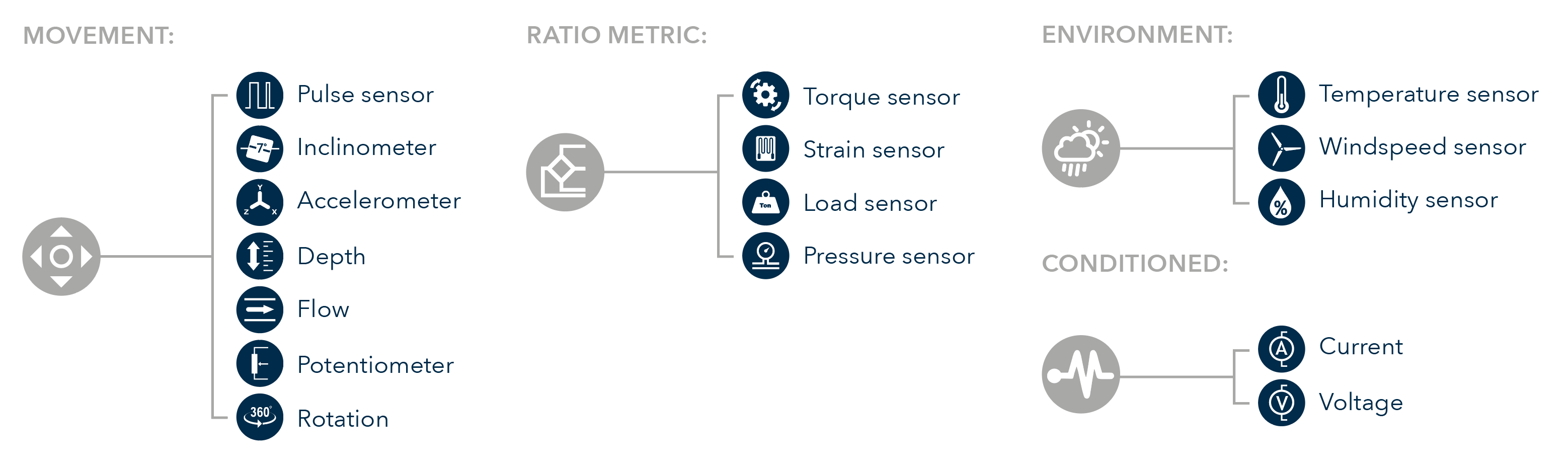 Compatible Sensors with T24 Instrumentation