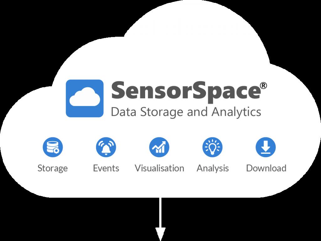 Storage, events, visualisation, analysis, downloads