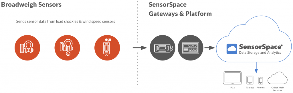 Broadweigh load monitoring is compatible with SensorSpace