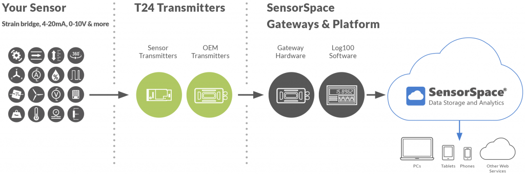T24 Wireless Telemetry is compatible with SensorSpace